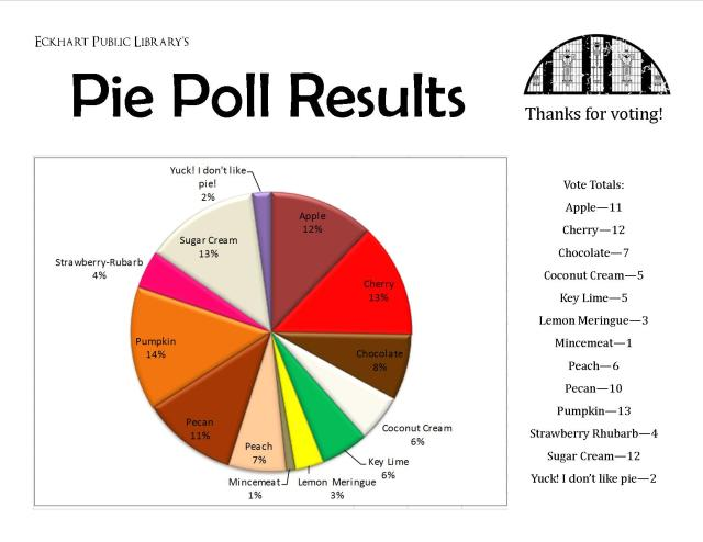 Pie Poll Results